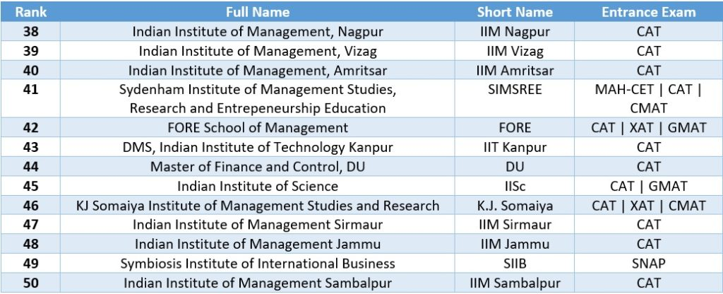 A ranked MBA colleges in India