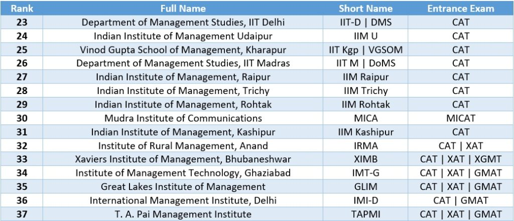AA ranked MBA colleges in India