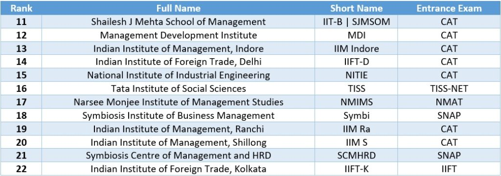 AAA ranked MBA colleges in India
