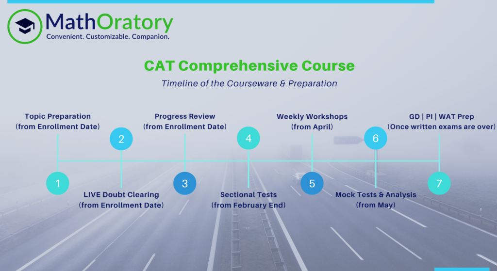 Timeline for online CAT Course by MathOratory